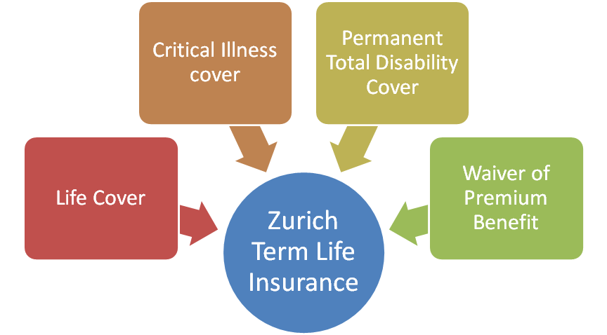 Zurich Term Life Insurance   International Protection Plan