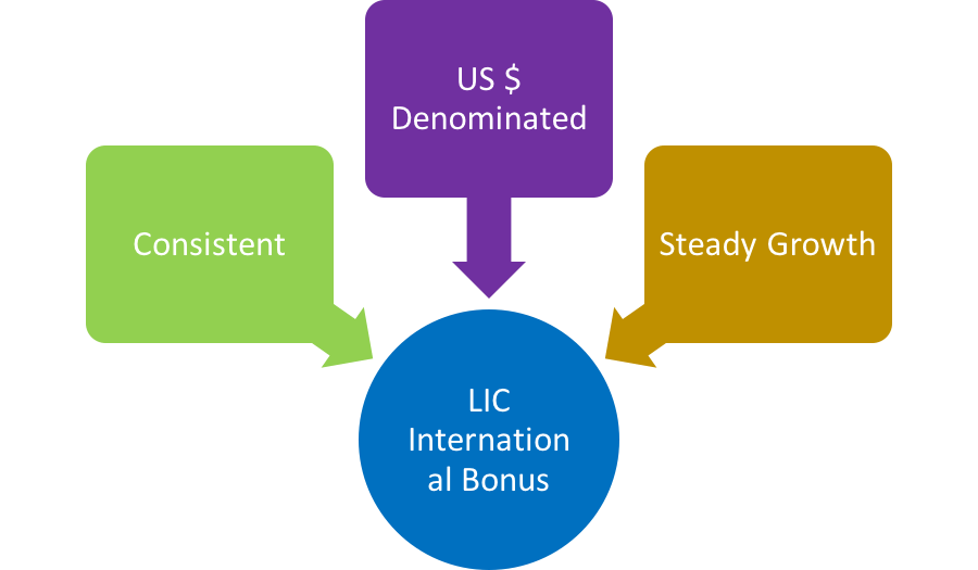 LIC International Bonus History from 1990 to 2015