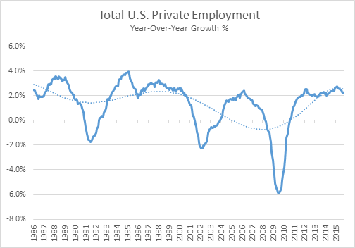 Employment Growing…But At A Slowing Pace
