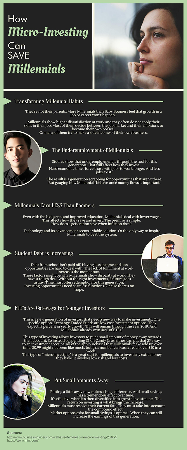 micro investing - Infographic