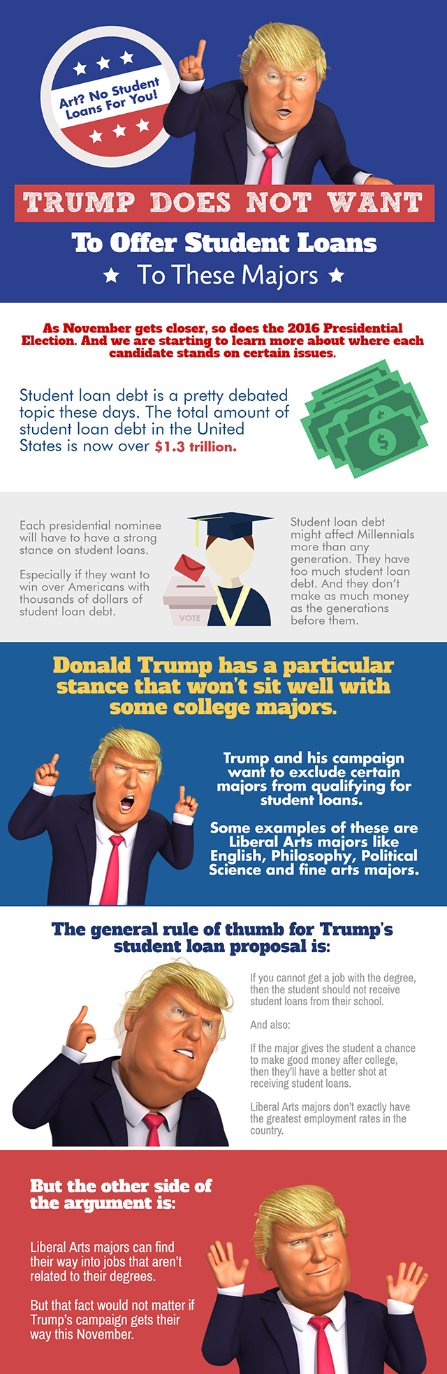 Trump Doesn't Want To Offer Student Loans To These Majors - Infographic