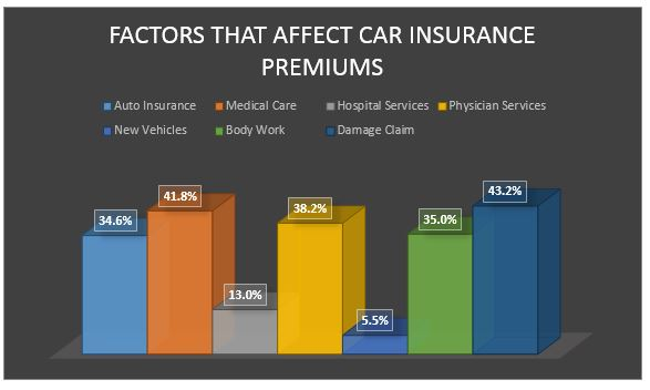 10 Tricks To Save On Car Insurance1