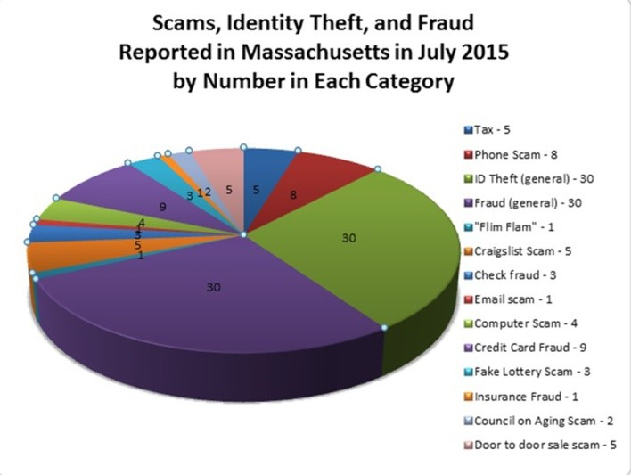 Are You At Risk Top 3 Ways Scammers Find You 2