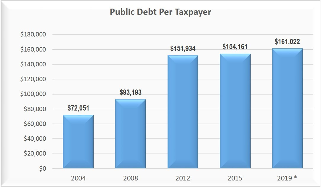 debt-per-taxpayer