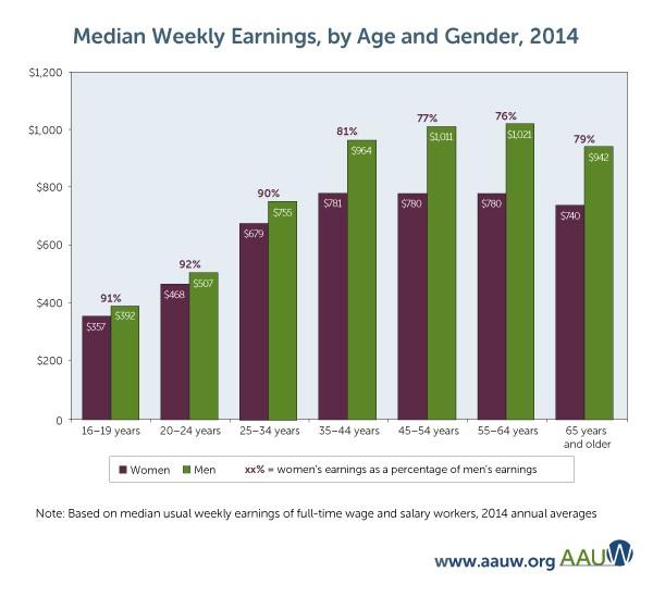earnings-by-gender