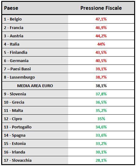 Grafico nr. 2 - Classifica pressione fiscale Area Euro