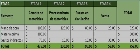Diagrama de Elementos y etapas
