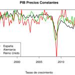 Descarga y análisis de Datos Económicos con R: PIB a Precios Constantes