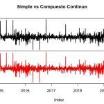 Cálculo de rentabilidades con R: Rentabilidad aritmética Vs Rentabilidad logarítmica