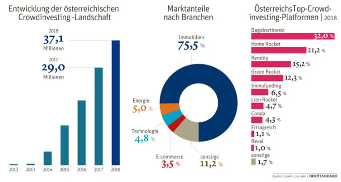 Der Schwerpunkt des Crowdinvestings liegt in Österreich bei 75,5 % im Immobilienmarkt. Immobilien Investments scheinen sich zu lohnen