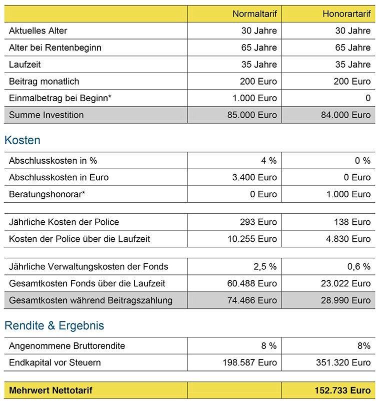 Vergleich FLV Normaltarif - Nettotarif