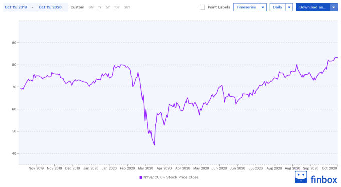 NYSE:CCK Stock Price Chart