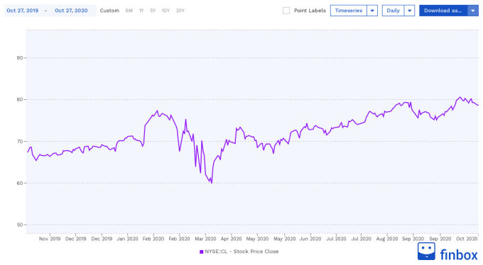 NYSE:CL Stock Price Chart