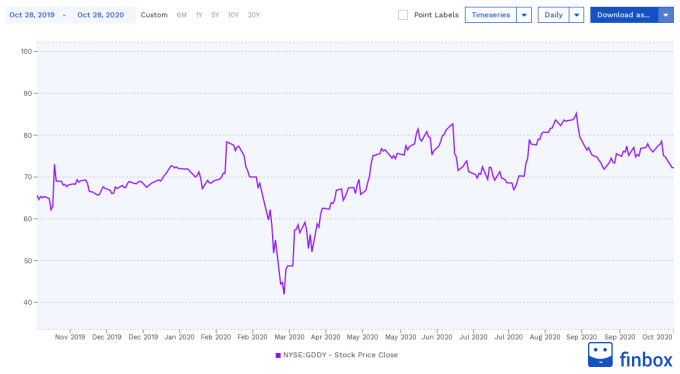 NYSE:GDDY Stock Price Chart