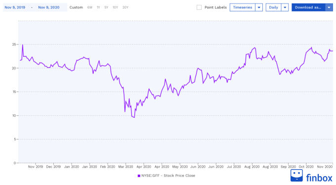 NYSE:GFF Stock Price Chart