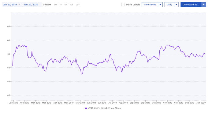 NYSE:LUV Stock Price Chart