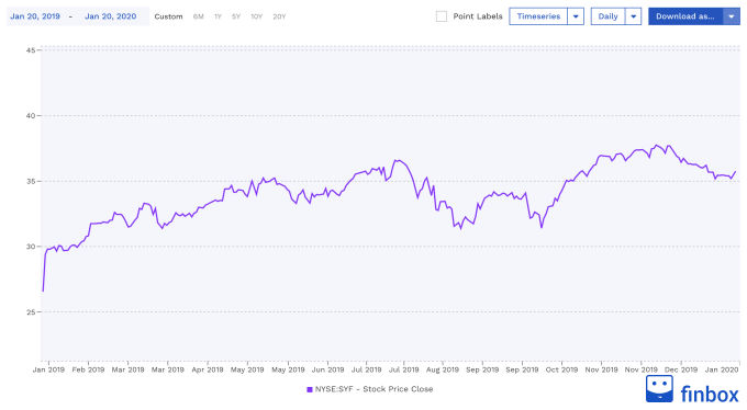 NYSE:SYF Stock Price Chart