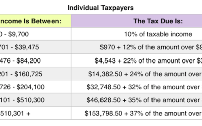 IRS announces tax inflation adjustments for tax year 2019