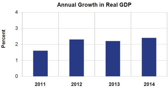 annual-growth-in-real-gdp-feb-27