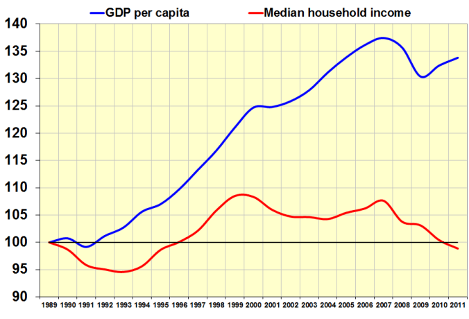 Gdp_versus_household_income