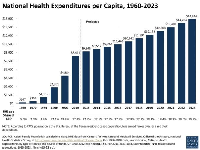 national-health-expenditures-per-capita-1960-2023-healthcosts_ki