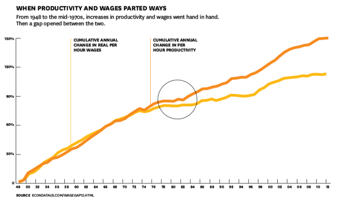 productivity-vs-wages-parted-ways