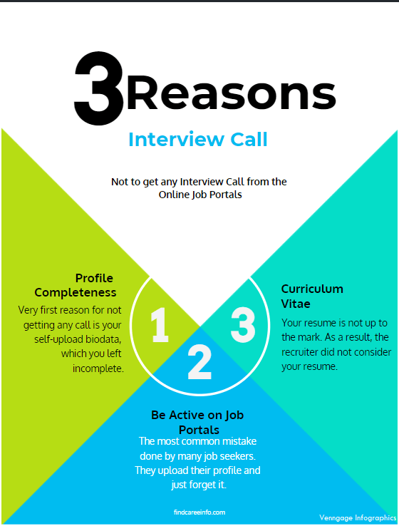 Interview-call 3 Reasons, not to get any Interview call from the online Job Portals