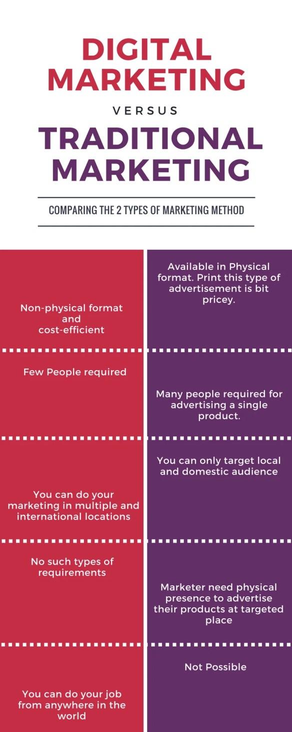 start digital marketing career_Digital Marketing vs traditional marketing