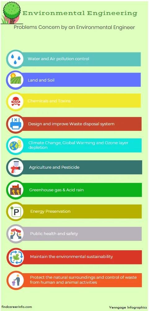 environmental engineering infographic