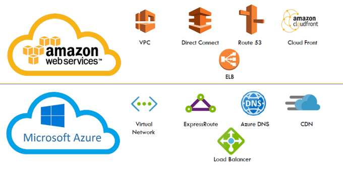 Similar Cloud Services in AWS and Azure Networking services