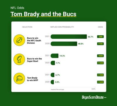 VegasSlotsOnline ranks Tom Brady's odds to claim a record eighth championship for the NFL 2021 betting season