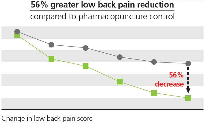 56 % greater low back pain reduction