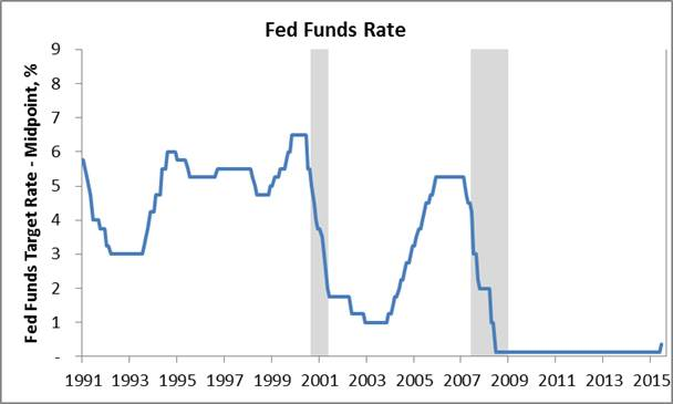 Fed funds rate-2