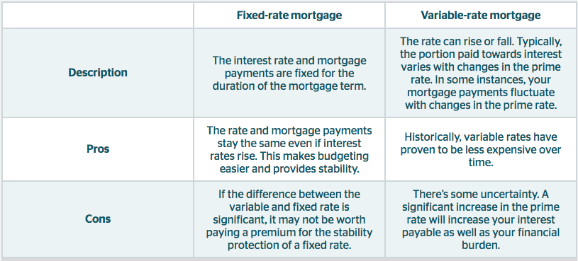 Is a fixed-rate or variable-rate mortgage right for you? - Financial Independence Hub