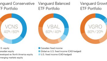 Is my two-ETF portfolio too simple? - Financial Independence Hub