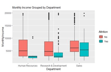 monthly income grouping box plot r