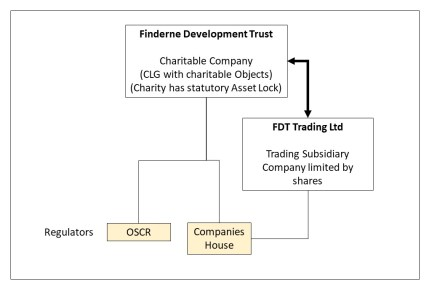 Finderne Development Trust organisational structure