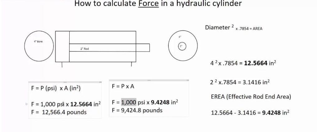 Mathematics of Hydraulic Cylinders
