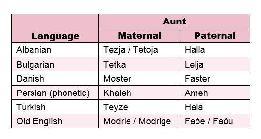Aunts, Uncles, Cousins