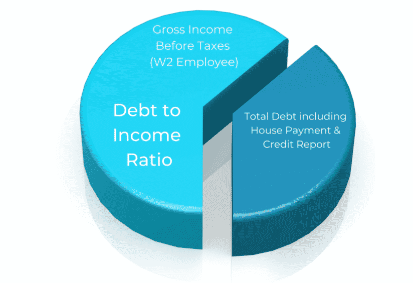 Debt to Income Ratios
