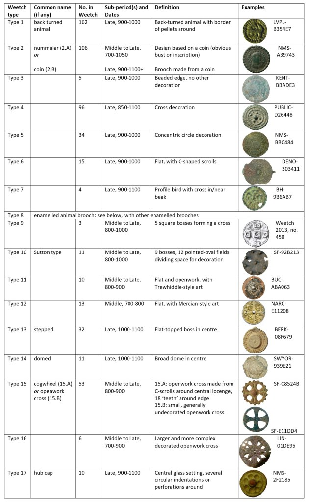 Summary of Weetch types for circular non-enamelled brooches