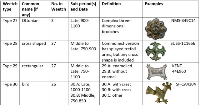 Quick visual guide to middle and later Anglo-Saxon brooches of other shapes