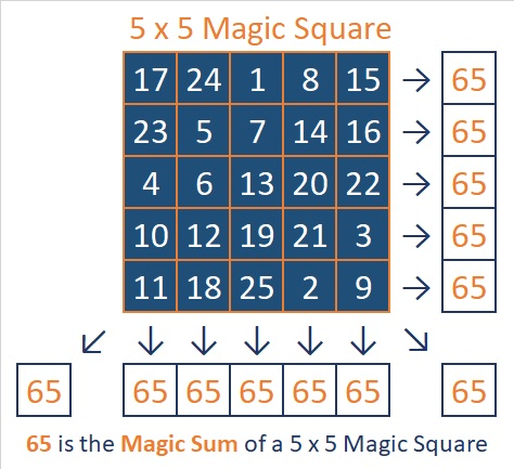 65 is the Magic Sum of a 5 x 5 Magic Square | Find the Factors