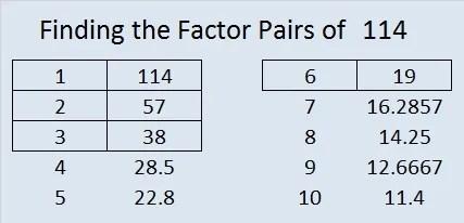 114 factors of 114 find the factors 1142 latigo cv 91915 factors of 114 find the factors