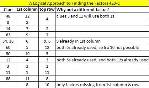 2014-20 Level 6 Logic