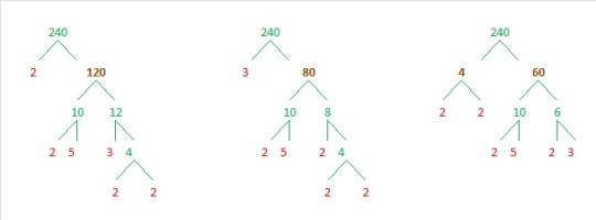 240 Factor Trees 1 - 3
