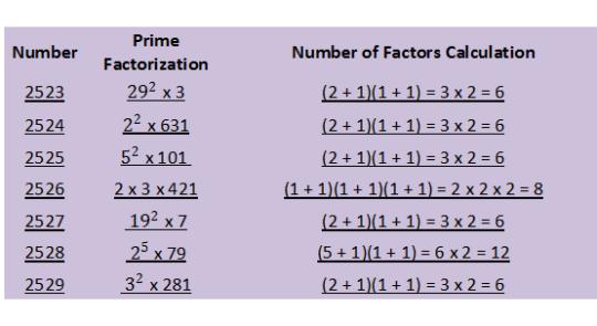 2523-2529 prime factorizations