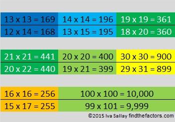 Multiplication Pattern 2