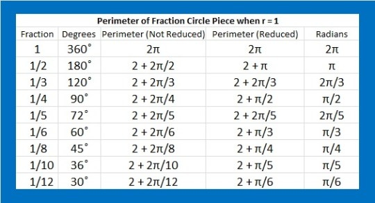 Perimeter of Fraction Circle Pieces