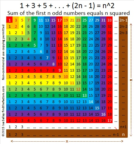 Square Numbers - Sums of First Odd Numbers